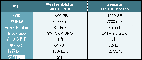 両HDDのスペック比較表