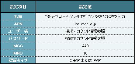 設定項目:F-02E