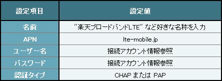 設定項目:F-04E / P-02E