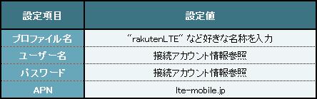 設定項目:GL04P
