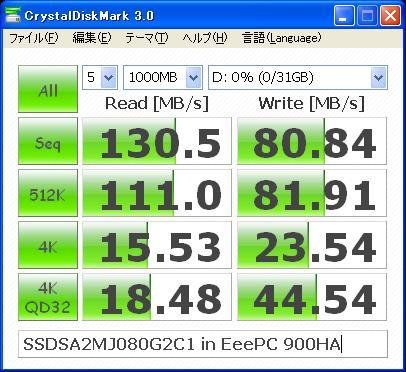 図2:CrystalDiskMark 3.0結果(TEST=1000MB)