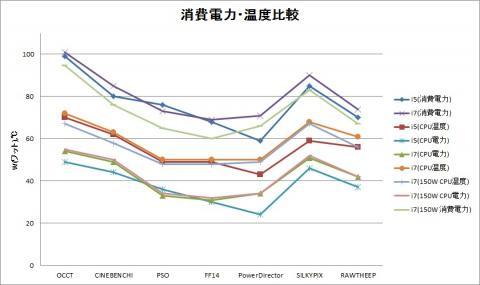 電力・温度グラフ