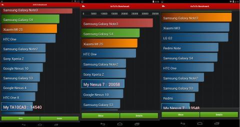 Antutuベンチ(CLIED10、Nexus7(2013)、Nexus7(2012))