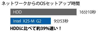 Intel X25-M G2 は HDD に比べて約39%速い