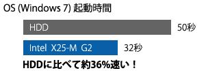 Intel X25-M G2 は HDD に比べて約36%速い